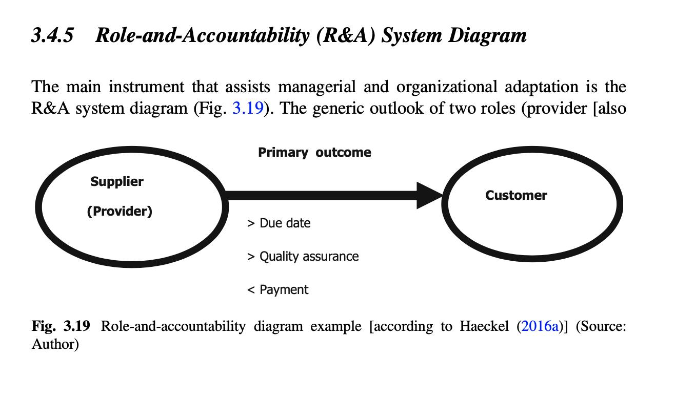 Role-and-Accountability